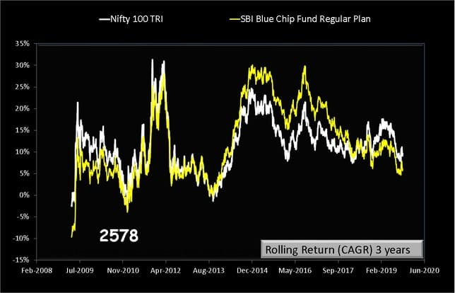 SBI BlueChip Fund Rolling returns over 3 years