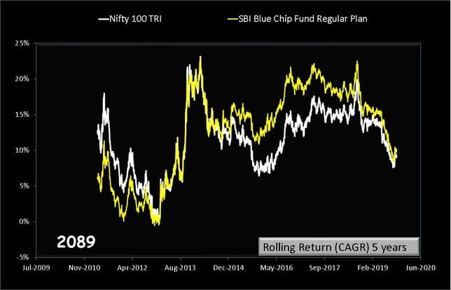 SBI BlueChip Fund Rolling returns over 5 years