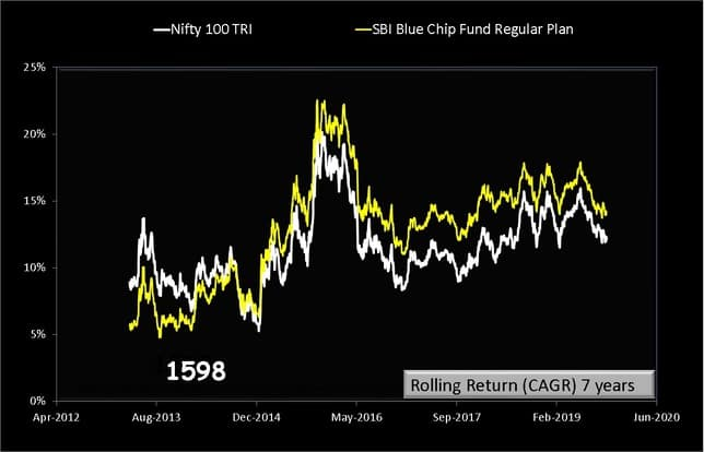 SBI BlueChip Fund Rolling returns over 7 years
