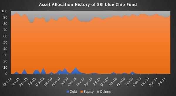 SBI Bluechip Fund Asset Allocation History