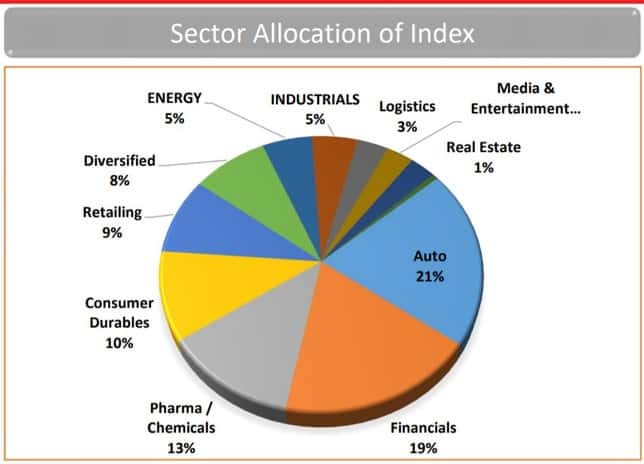Sector allocation of Kotak India Pioneering Innovations Index