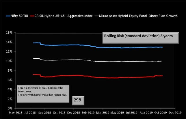 Three year rolling risk or standard deviation graph of Mirae Asset hybrid Equity fund