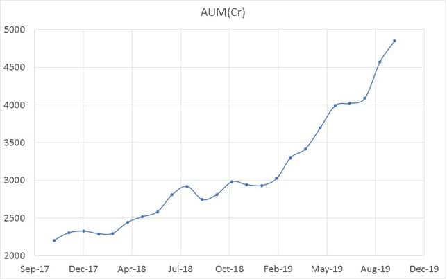 AUM Trend of Axis Multicap Fund since inception