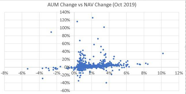 Aum change of mutual funds plotted against NAV change during the month of Oct 2019