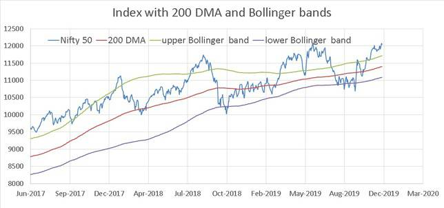 Bollinger Bands of the NIfty Nov 2019