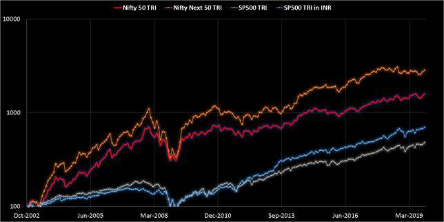 Comparison of S and P 500 in INR with Nifty Next 50 and NIfty from Nov 2002