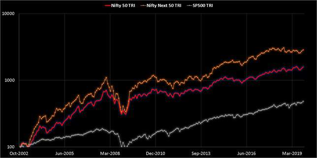 Comparison of S and P 500 with Nifty Next 50 and NIfty from Nov 2002