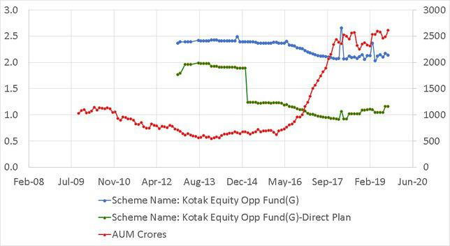 Expense Ratio and AUM history of Kotak Equity Opportunites Fund