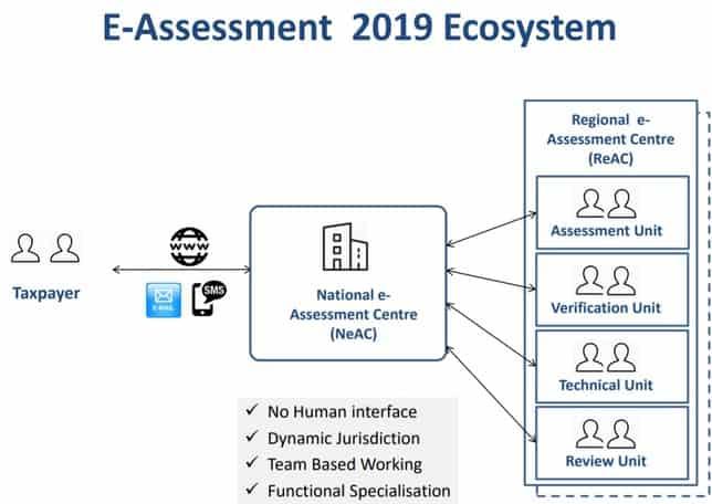 Faceless e-Assessment Ecosystem