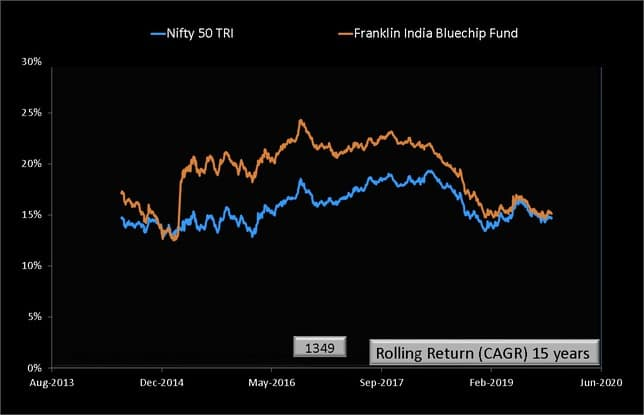 Franklin India Bluechip Fund Rolling Returns Graph over 15 years