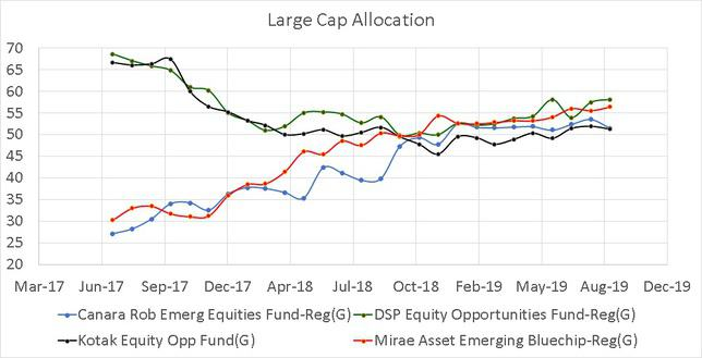 Historical Large Cap Allocation of peers in the large and mid cap category