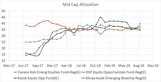 Historical Mid Cap Allocation of peers in the large and mid cap category