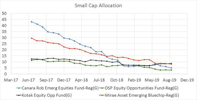 Historical Small Cap Allocation of peers in the large and mid cap category