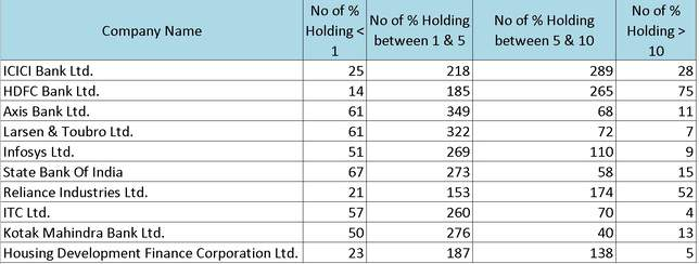 Holding distribution of top ten most popular stocks among mutual funds as on Oct 31st 2019