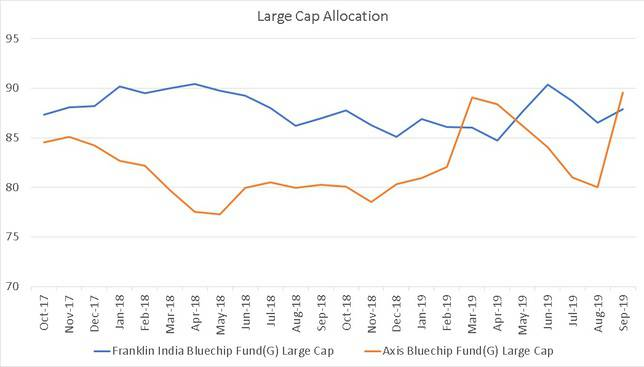 Large Cap Asset Allocation of Franklin Bluechip and Axis Bluechip Funds from Nov 2017 to Nov 2019