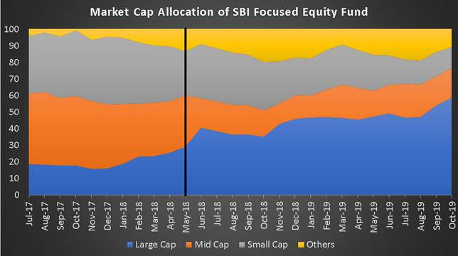 Market Cap Allocation History of SBI Focused Equity Fund
