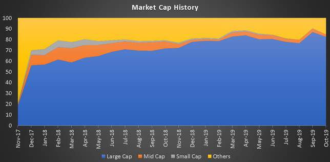 Market Cap History of Axis Multicap Fund since inception