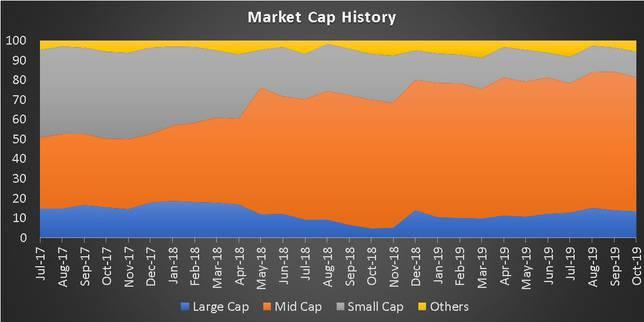 Market Cap History of Tata Midcap Growth Fund