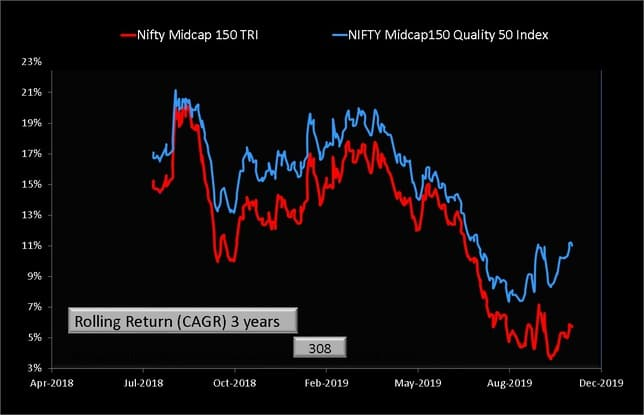 Midcap150 Quality 50 Index vs Nifty Midcap 150 Index Rolling retuns comparison