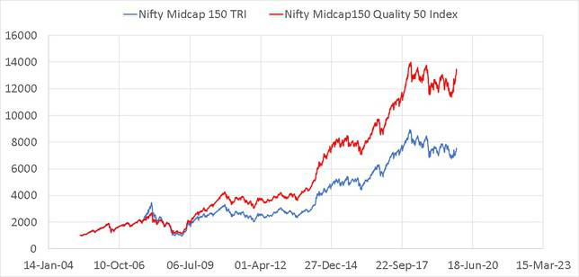 Midcap150 Quality 50 Index vs Nifty Midcap 150 Index Since inception price comparison