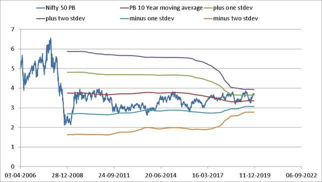 Moving Average of Nifty PB Nov 2019