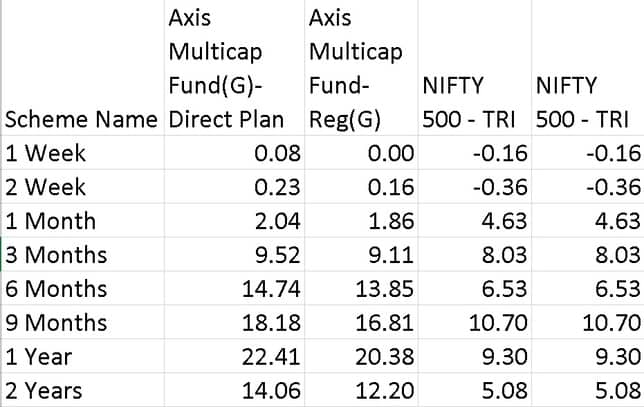 Performance of Axis Multicap Fund vs Benchmarks