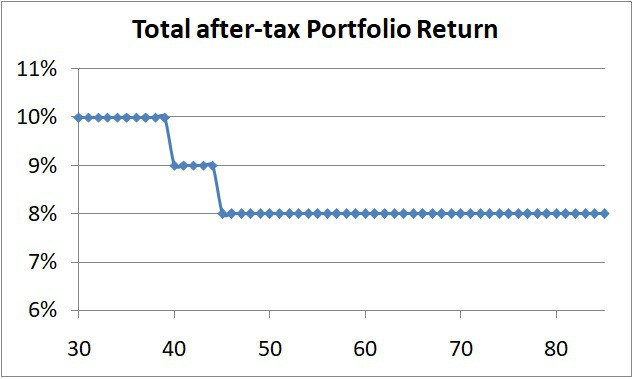 Retirement Planning illustration with some equity exposure the returns assumed each year are shown