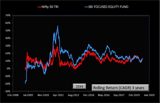 SBI Focused Equity Fund Rolling Returns 3 year chart