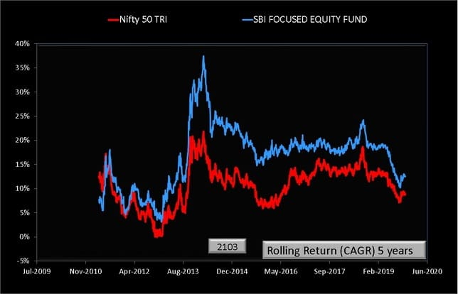SBI Focused Equity Fund Rolling Returns 5 year chart