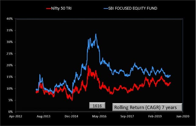 SBI Focused Equity Fund Rolling Returns 7 year chart