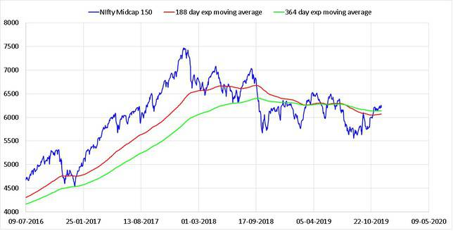 State of the market Nov 2019 exponential moving averages of the Nifty MIdcap 150