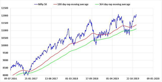 State of the market Nov 2019 exponential moving averages of the Nifty