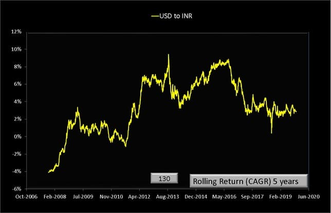 USD to INR conversion rate rolling returns over five years