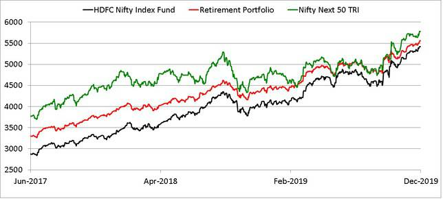 A closer look at my retirement portrfolio as on Dec 2019