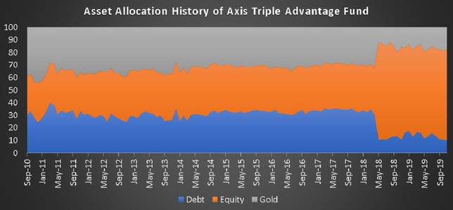 Asset allocation history of Axis Triple Advantage Fund