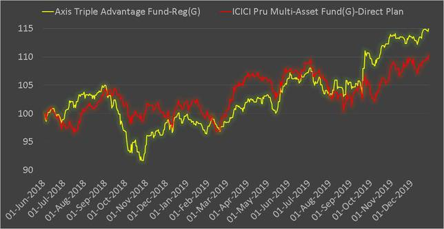Axis Triple Advantage Funds vs ICICI Multi-asset Fund