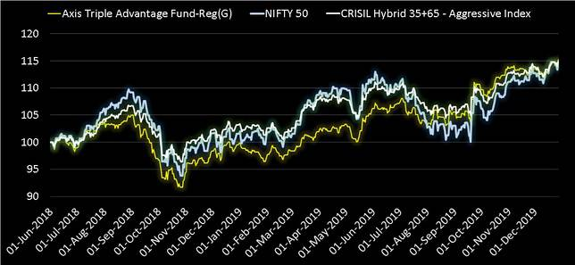 Axis Triple Advantage performance since incpetion compared with Nifty and Crisl Aggressive index