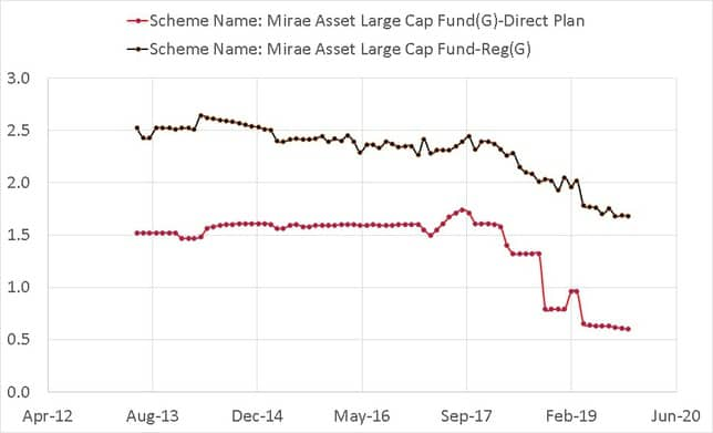 Comparison of direct plan and regular plan expense ratios of Mirae Asset Large Cap fund from July 2013 t Nov 2019