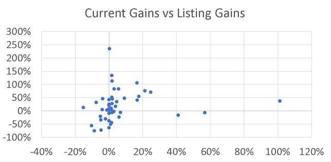 Current Gains of IPOs vs Listing Gains in 2019
