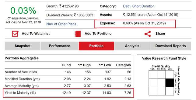 Example of a yield to maturity of a debt fund