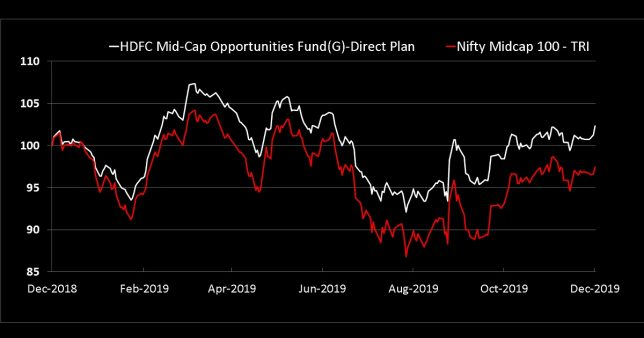 HDFC Mid-Cap Opportunities Fund vs Nifty Midcap 100 - TRI