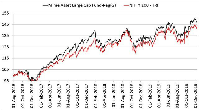 Mirae Asset Large Cap Fund NAV growth comparison with Nifty 100 from Aug 2016 to Dec 2019