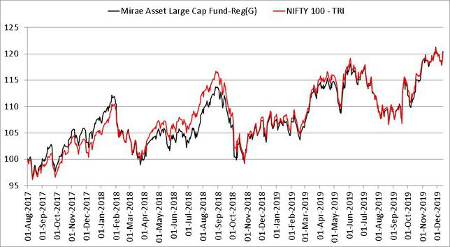 Mirae Asset Large Cap Fund NAV growth comparison with Nifty 100 from Aug 2017 to Dec 2019