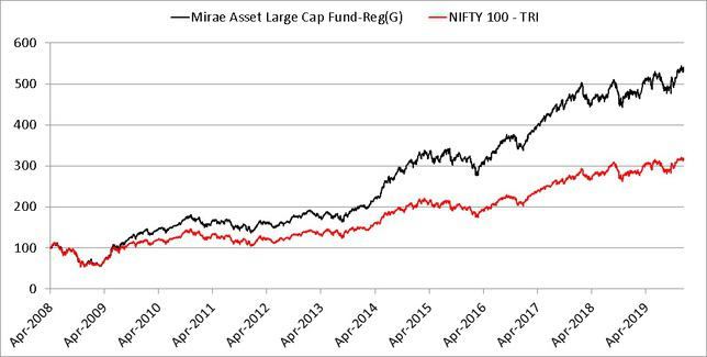 Mirae Asset Large Cap Fund NAV growth comparison with Nifty 100 since inception on April 2008