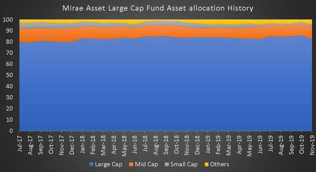 Mirae Asset Large Cap Fund Asset Allocation History from July 2017 to Nov 2019