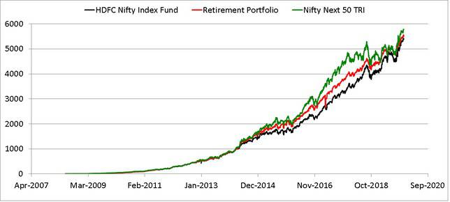 My retirement portfolio as of dec 2019 compared with hdfc inddex fund and Nifty Next 50