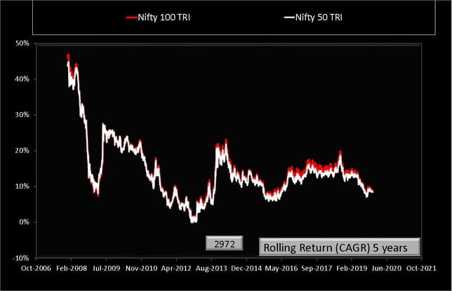Nifty 50 vs Nifty 100 Rolling Returns over Five Years