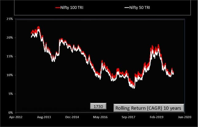 Nifty 50 vs Nifty 100 Rolling Returns over Ten Years