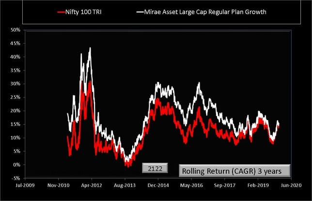 Rolling Returns Comparison of Mirae Asset Large Cap Fund with Nifty 100 TRI over 3 years