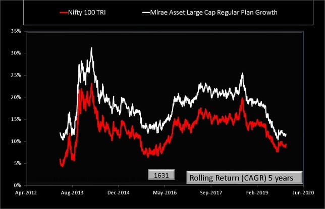 Rolling Returns Comparison of Mirae Asset Large Cap Fund with Nifty 100 TRI over 5 years